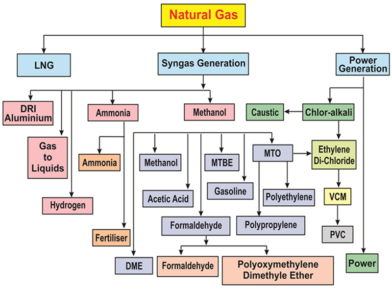 Natural Gas Sankey Diagram