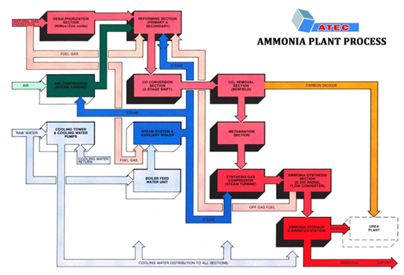 Atec representative basic flow diagrams of typical hydrocarbon feedstock based ammonia and urea process layouts are shown below highly optimized technological ccuart Image collections