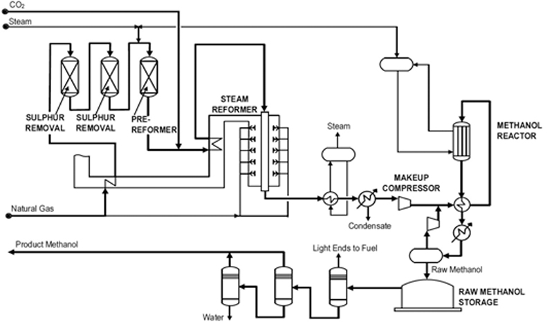 methanol production from natural gas pdf
